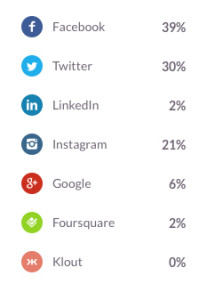 Klout score- breakdown by network